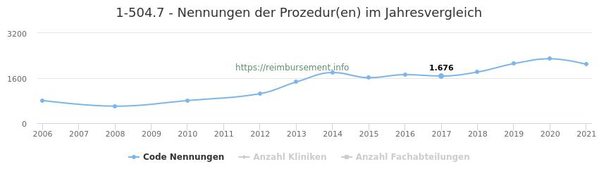 1-504.7 Nennungen der Prozeduren und Anzahl der einsetzenden Kliniken, Fachabteilungen pro Jahr