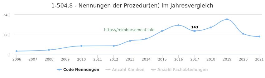 1-504.8 Nennungen der Prozeduren und Anzahl der einsetzenden Kliniken, Fachabteilungen pro Jahr