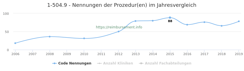 1-504.9 Nennungen der Prozeduren und Anzahl der einsetzenden Kliniken, Fachabteilungen pro Jahr