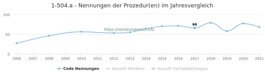1-504.a Nennungen der Prozeduren und Anzahl der einsetzenden Kliniken, Fachabteilungen pro Jahr