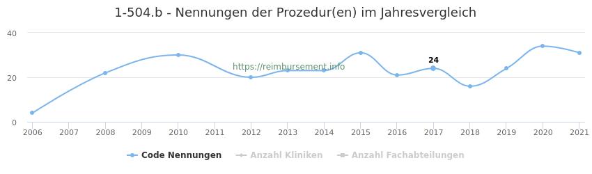 1-504.b Nennungen der Prozeduren und Anzahl der einsetzenden Kliniken, Fachabteilungen pro Jahr