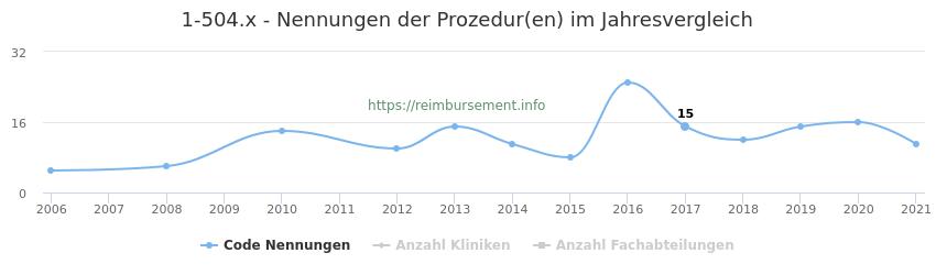 1-504.x Nennungen der Prozeduren und Anzahl der einsetzenden Kliniken, Fachabteilungen pro Jahr