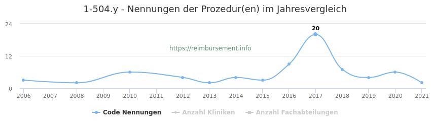 1-504.y Nennungen der Prozeduren und Anzahl der einsetzenden Kliniken, Fachabteilungen pro Jahr
