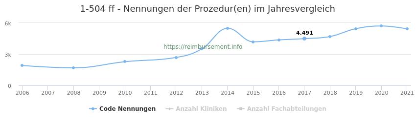 1-504 Nennungen der Prozeduren und Anzahl der einsetzenden Kliniken, Fachabteilungen pro Jahr