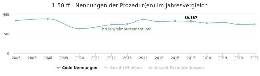 1-50 Nennungen der Prozeduren und Anzahl der einsetzenden Kliniken, Fachabteilungen pro Jahr