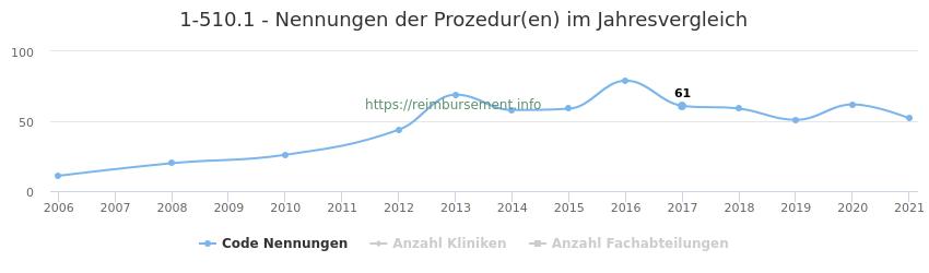 1-510.1 Nennungen der Prozeduren und Anzahl der einsetzenden Kliniken, Fachabteilungen pro Jahr
