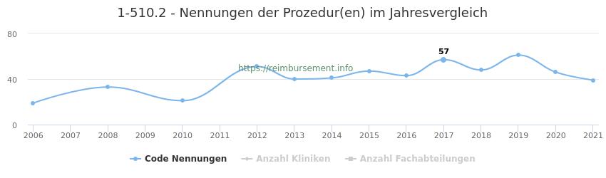 1-510.2 Nennungen der Prozeduren und Anzahl der einsetzenden Kliniken, Fachabteilungen pro Jahr