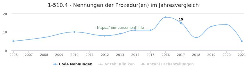 1-510.4 Nennungen der Prozeduren und Anzahl der einsetzenden Kliniken, Fachabteilungen pro Jahr