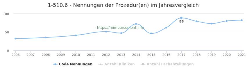 1-510.6 Nennungen der Prozeduren und Anzahl der einsetzenden Kliniken, Fachabteilungen pro Jahr