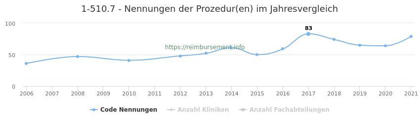 1-510.7 Nennungen der Prozeduren und Anzahl der einsetzenden Kliniken, Fachabteilungen pro Jahr