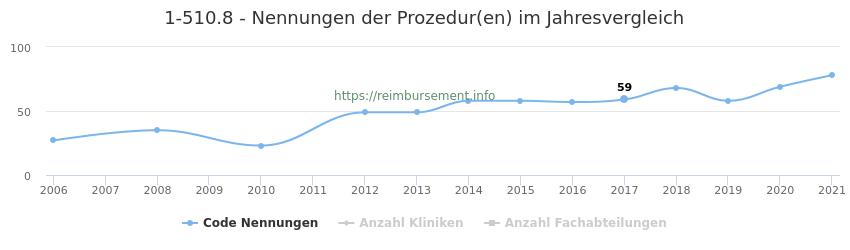 1-510.8 Nennungen der Prozeduren und Anzahl der einsetzenden Kliniken, Fachabteilungen pro Jahr