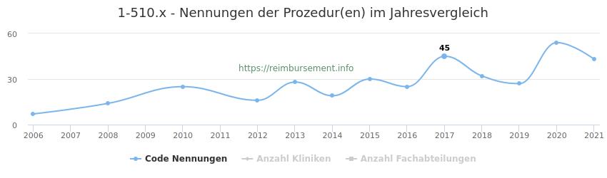 1-510.x Nennungen der Prozeduren und Anzahl der einsetzenden Kliniken, Fachabteilungen pro Jahr