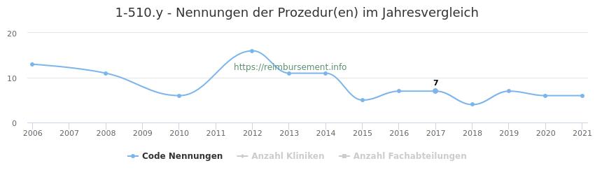 1-510.y Nennungen der Prozeduren und Anzahl der einsetzenden Kliniken, Fachabteilungen pro Jahr