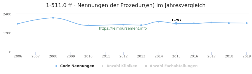 1-511.0 Nennungen der Prozeduren und Anzahl der einsetzenden Kliniken, Fachabteilungen pro Jahr