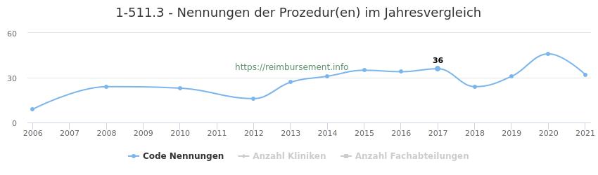 1-511.3 Nennungen der Prozeduren und Anzahl der einsetzenden Kliniken, Fachabteilungen pro Jahr