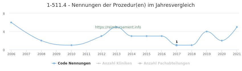 1-511.4 Nennungen der Prozeduren und Anzahl der einsetzenden Kliniken, Fachabteilungen pro Jahr