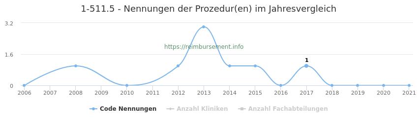 1-511.5 Nennungen der Prozeduren und Anzahl der einsetzenden Kliniken, Fachabteilungen pro Jahr