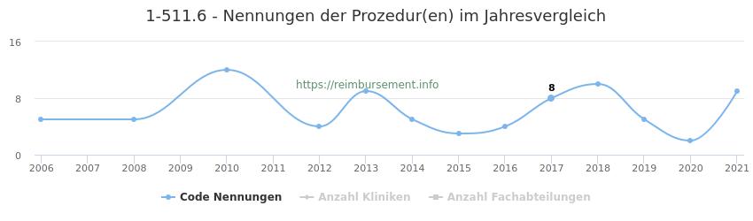 1-511.6 Nennungen der Prozeduren und Anzahl der einsetzenden Kliniken, Fachabteilungen pro Jahr