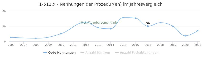 1-511.x Nennungen der Prozeduren und Anzahl der einsetzenden Kliniken, Fachabteilungen pro Jahr