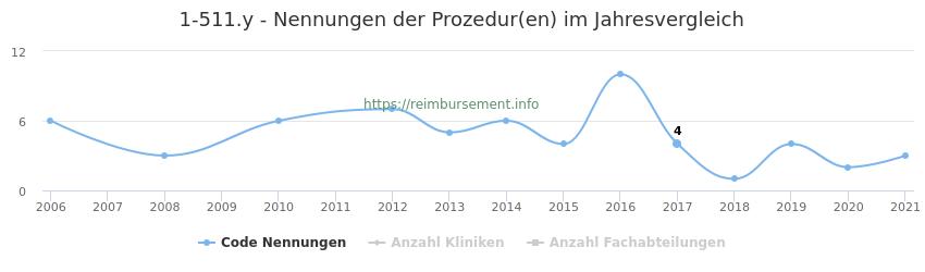 1-511.y Nennungen der Prozeduren und Anzahl der einsetzenden Kliniken, Fachabteilungen pro Jahr