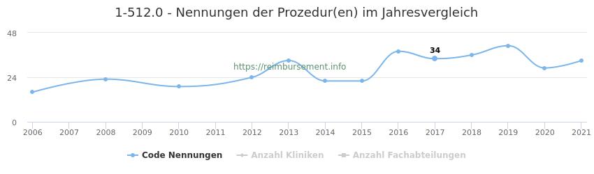 1-512.0 Nennungen der Prozeduren und Anzahl der einsetzenden Kliniken, Fachabteilungen pro Jahr