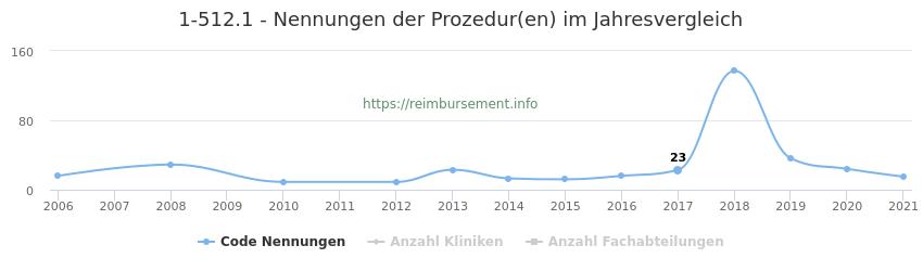 1-512.1 Nennungen der Prozeduren und Anzahl der einsetzenden Kliniken, Fachabteilungen pro Jahr