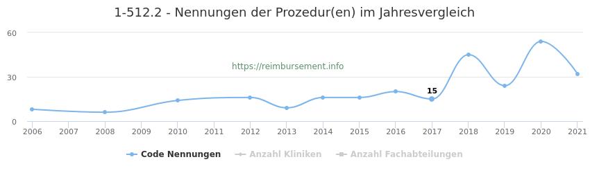 1-512.2 Nennungen der Prozeduren und Anzahl der einsetzenden Kliniken, Fachabteilungen pro Jahr