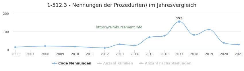 1-512.3 Nennungen der Prozeduren und Anzahl der einsetzenden Kliniken, Fachabteilungen pro Jahr