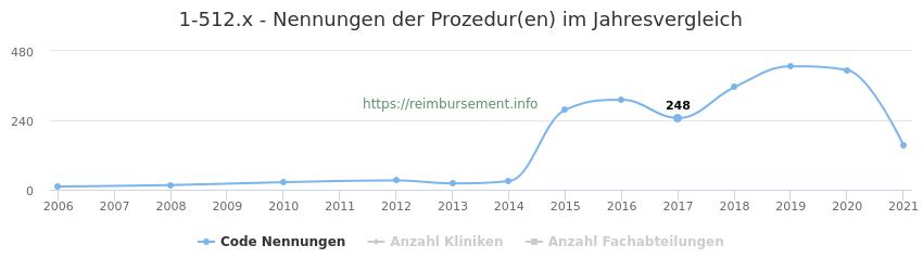 1-512.x Nennungen der Prozeduren und Anzahl der einsetzenden Kliniken, Fachabteilungen pro Jahr