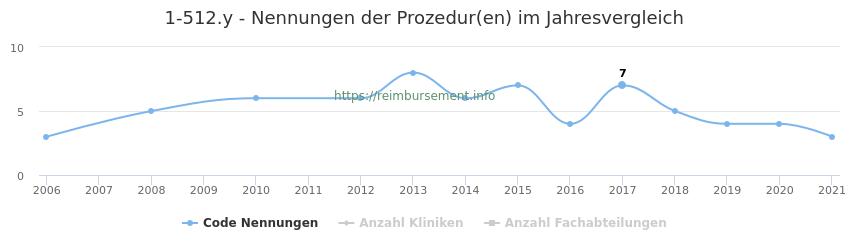 1-512.y Nennungen der Prozeduren und Anzahl der einsetzenden Kliniken, Fachabteilungen pro Jahr