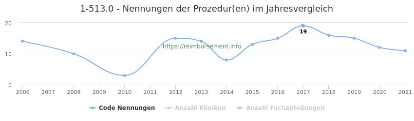 1-513.0 Nennungen der Prozeduren und Anzahl der einsetzenden Kliniken, Fachabteilungen pro Jahr