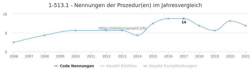 1-513.1 Nennungen der Prozeduren und Anzahl der einsetzenden Kliniken, Fachabteilungen pro Jahr