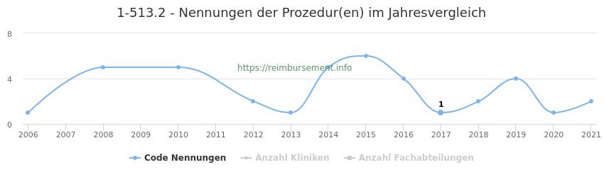 1-513.2 Nennungen der Prozeduren und Anzahl der einsetzenden Kliniken, Fachabteilungen pro Jahr