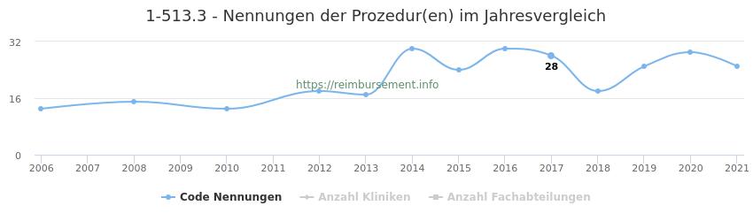 1-513.3 Nennungen der Prozeduren und Anzahl der einsetzenden Kliniken, Fachabteilungen pro Jahr