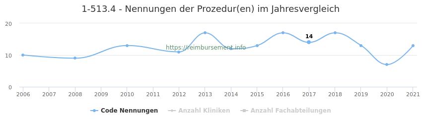1-513.4 Nennungen der Prozeduren und Anzahl der einsetzenden Kliniken, Fachabteilungen pro Jahr