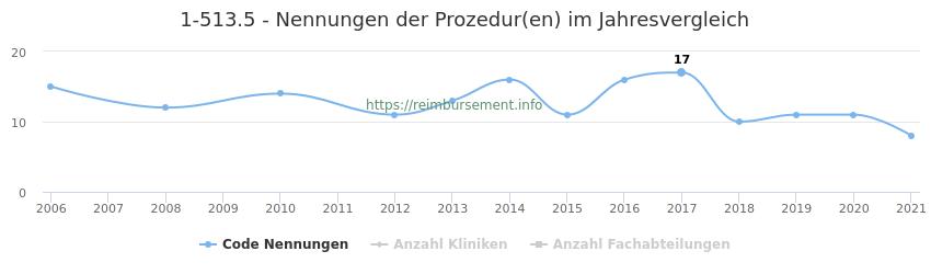 1-513.5 Nennungen der Prozeduren und Anzahl der einsetzenden Kliniken, Fachabteilungen pro Jahr