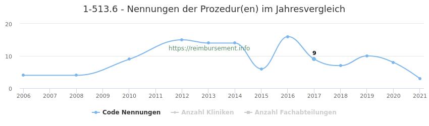 1-513.6 Nennungen der Prozeduren und Anzahl der einsetzenden Kliniken, Fachabteilungen pro Jahr