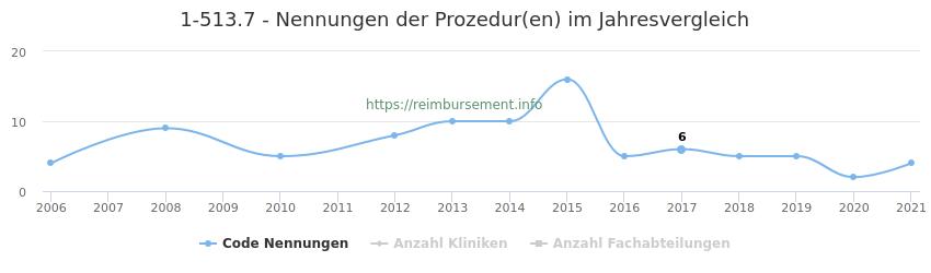 1-513.7 Nennungen der Prozeduren und Anzahl der einsetzenden Kliniken, Fachabteilungen pro Jahr