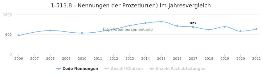 1-513.8 Nennungen der Prozeduren und Anzahl der einsetzenden Kliniken, Fachabteilungen pro Jahr