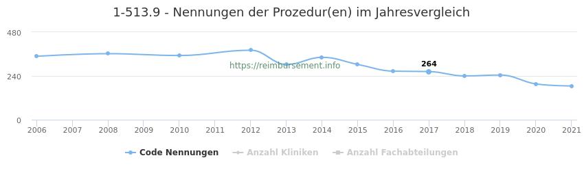 1-513.9 Nennungen der Prozeduren und Anzahl der einsetzenden Kliniken, Fachabteilungen pro Jahr