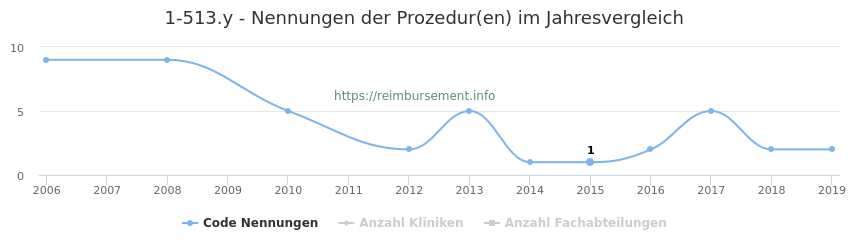 1-513.y Nennungen der Prozeduren und Anzahl der einsetzenden Kliniken, Fachabteilungen pro Jahr