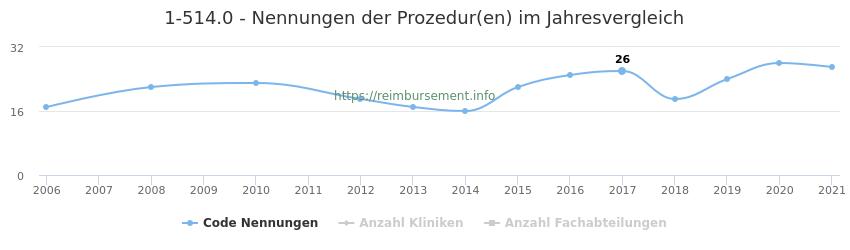 1-514.0 Nennungen der Prozeduren und Anzahl der einsetzenden Kliniken, Fachabteilungen pro Jahr