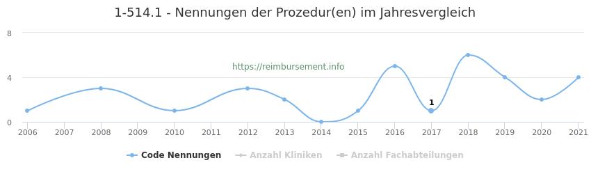 1-514.1 Nennungen der Prozeduren und Anzahl der einsetzenden Kliniken, Fachabteilungen pro Jahr