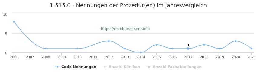 1-515.0 Nennungen der Prozeduren und Anzahl der einsetzenden Kliniken, Fachabteilungen pro Jahr