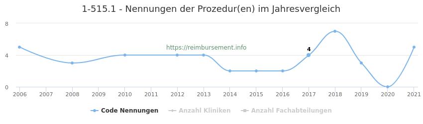 1-515.1 Nennungen der Prozeduren und Anzahl der einsetzenden Kliniken, Fachabteilungen pro Jahr