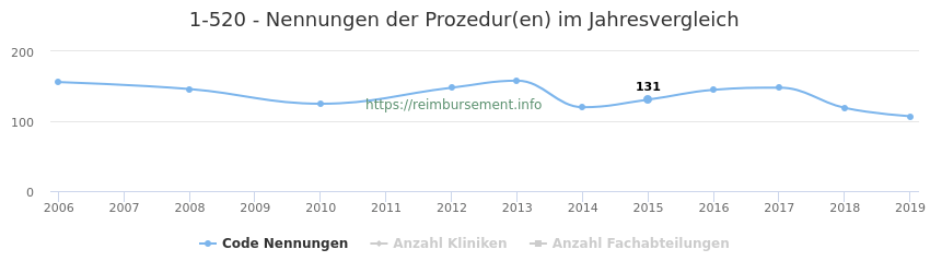 1-520 Nennungen der Prozeduren und Anzahl der einsetzenden Kliniken, Fachabteilungen pro Jahr