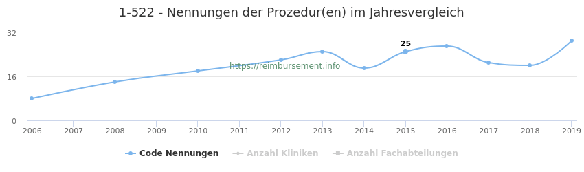 1-522 Nennungen der Prozeduren und Anzahl der einsetzenden Kliniken, Fachabteilungen pro Jahr