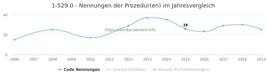1-529.0 Nennungen der Prozeduren und Anzahl der einsetzenden Kliniken, Fachabteilungen pro Jahr