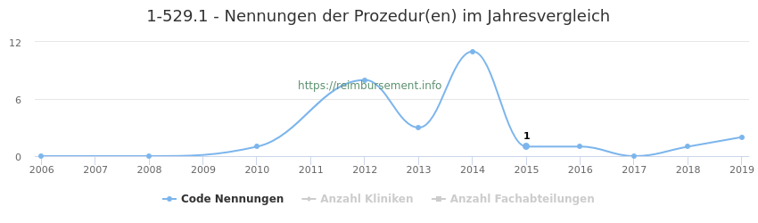 1-529.1 Nennungen der Prozeduren und Anzahl der einsetzenden Kliniken, Fachabteilungen pro Jahr