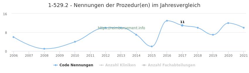 1-529.2 Nennungen der Prozeduren und Anzahl der einsetzenden Kliniken, Fachabteilungen pro Jahr